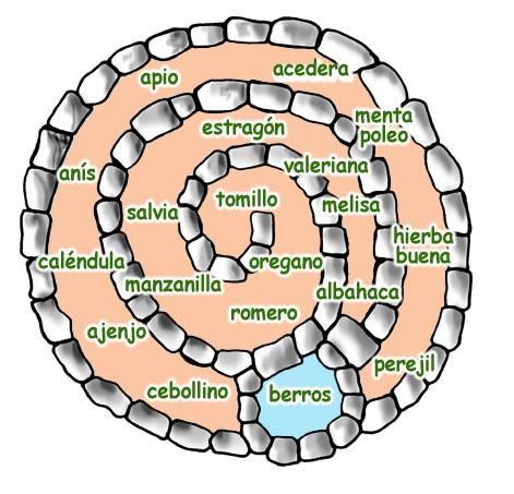 Huertos orgánicos en espiral: Una ingeniosa técnica de permacultura